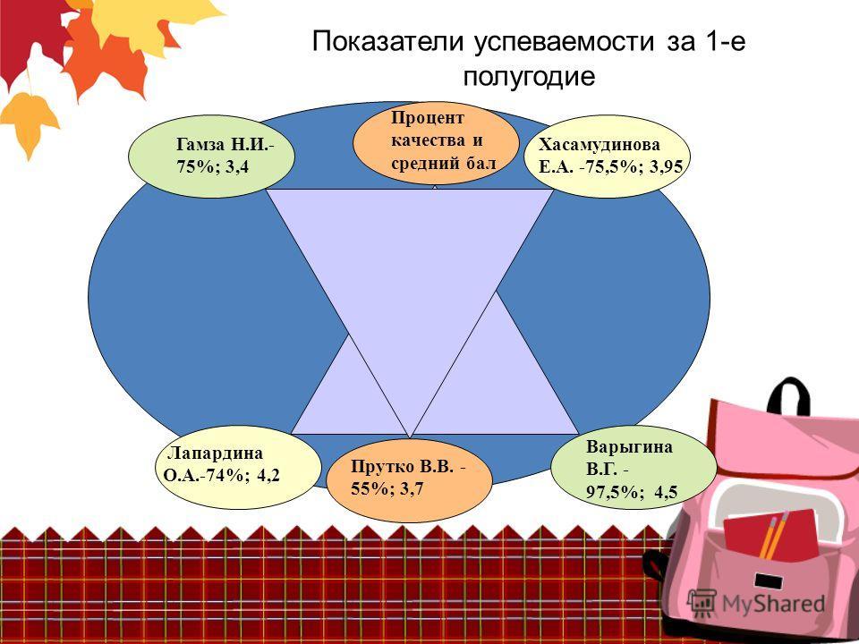 Показатели успеваемости за 1-е полугодие Хасамудинова Е.А. -75,5%; 3,95 Гамза Н.И.- 75%; 3,4 Лапардина О.А.-74%; 4,2 Прутко В.В. - 55%; 3,7 Варыгина В.Г. - 97,5%; 4,5 Процент качества и средний бал