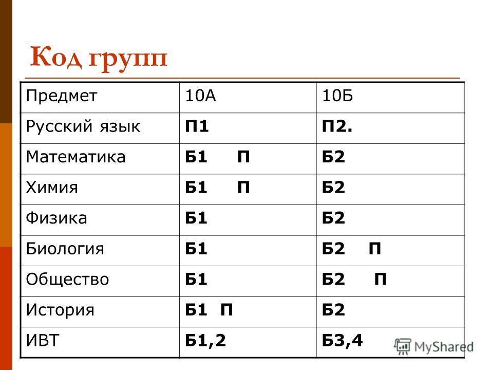 Код групп Предмет10А10Б Русский языкП1П2. МатематикаБ1 ПБ2 ХимияБ1 ПБ2 ФизикаБ1Б2 БиологияБ1Б2 П ОбществоБ1Б2 П ИсторияБ1 ПБ2 ИВТБ1,2Б3,4