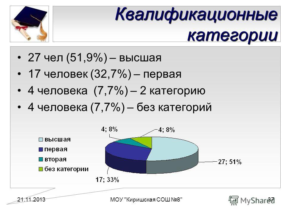 Квалификационные категории 27 чел (51,9%) – высшая 17 человек (32,7%) – первая 4 человека (7,7%) – 2 категорию 4 человека (7,7%) – без категорий 21.11.2013МОУ Киришская СОШ 837