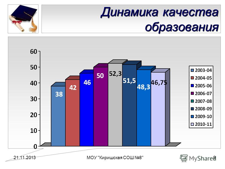 21.11.2013МОУ Киришская СОШ 89 Динамика качества образования