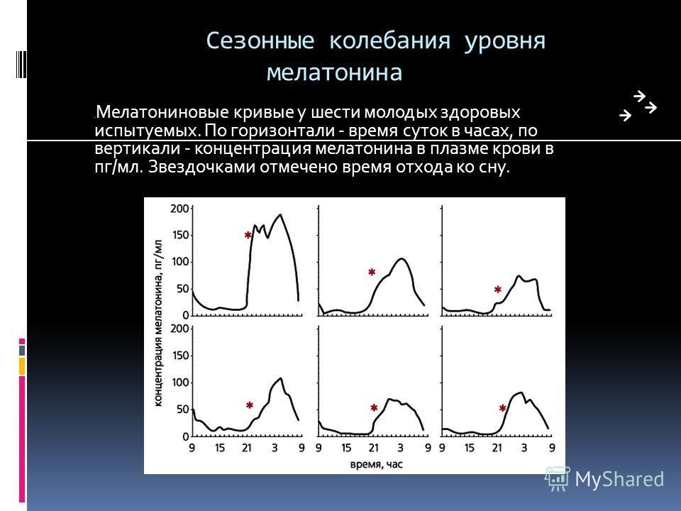 Сезонные колебания уровня мелатонина. Мелатониновые кривые у шести молодых здоровых испытуемых. По горизонтали - время суток в часах, по вертикали - концентрация мелатонина в плазме крови в пг/мл. Звездочками отмечено время отхода ко сну.