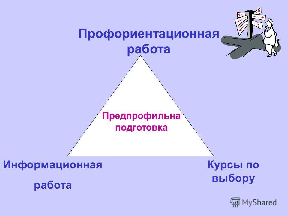 Предпрофильна подготовка Информационная работа Курсы по выбору Профориентационная работа