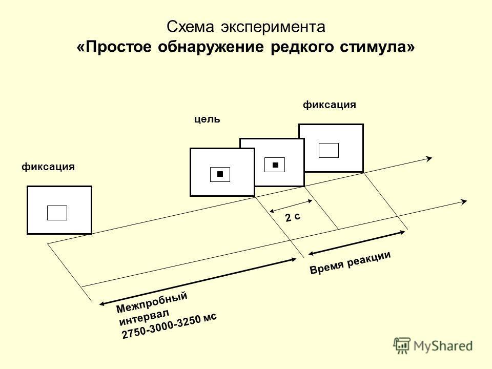 Схема эксперимента «Простое обнаружение редкого стимула» Межпробный интервал 2750-3000-3250 мс 2 с фиксация цель Время реакции
