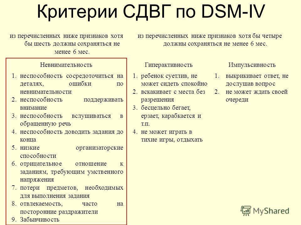 Критерии СДВГ по DSM-IV из перечисленных ниже признаков хотя бы шесть должны сохраняться не менее 6 мес. из перечисленных ниже признаков хотя бы четыре должны сохраняться не менее 6 мес. НевнимательностьГиперактивностьИмпульсивность 1.неспособность с