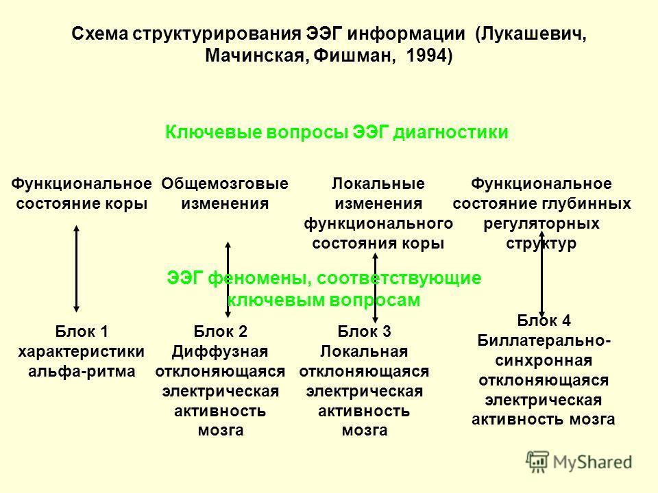 Функциональное состояние коры Ключевые вопросы ЭЭГ диагностики Общемозговые изменения Локальные изменения функционального состояния коры Функциональное состояние глубинных регуляторных структур Блок 1 характеристики альфа-ритма Блок 2 Диффузная откло