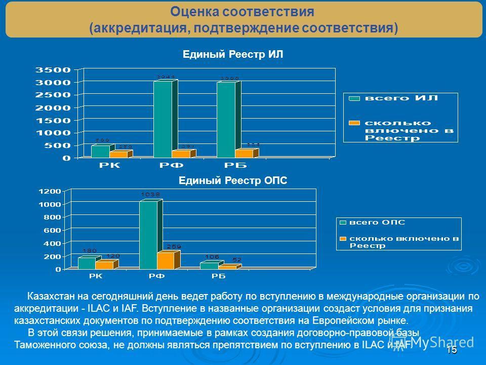 15 Казахстан на сегодняшний день ведет работу по вступлению в международные организации по аккредитации - ILAC и IAF. Вступление в названные организации создаст условия для признания казахстанских документов по подтверждению соответствия на Европейск