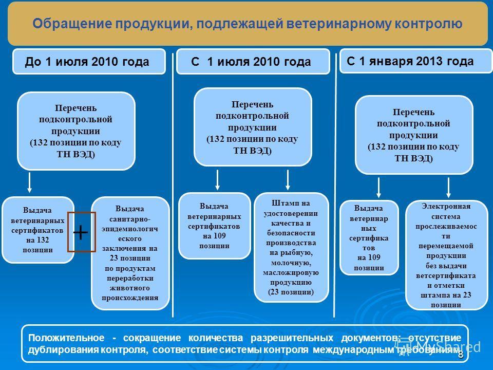 8 С 1 июля 2010 года С 1 января 2013 года Положительное - сокращение количества разрешительных документов; отсутствие дублирования контроля, соответствие системы контроля международным требованиям Перечень подконтрольной продукции (132 позиции по код