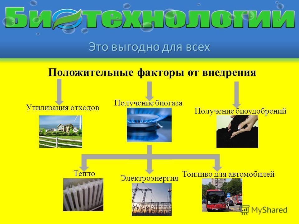 Это выгодно для всех Положительные факторы от внедрения Утилизация отходов Получение биоудобрений Получение биогаза Тепло Электроэнергия Топливо для автомобилей