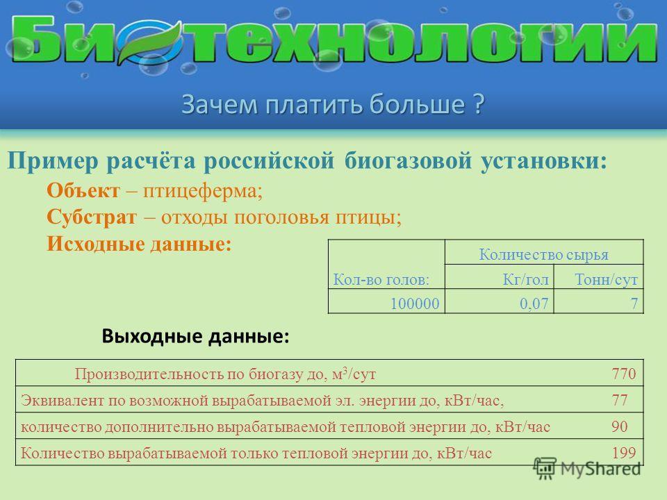 Зачем платить больше ? Пример расчёта российской биогазовой установки: Объект – птицеферма; Субстрат – отходы поголовья птицы; Исходные данные: Кол-во голов: Количество сырья Кг/голТонн/сут 1000000,077 Выходные данные: Производительность по биогазу д