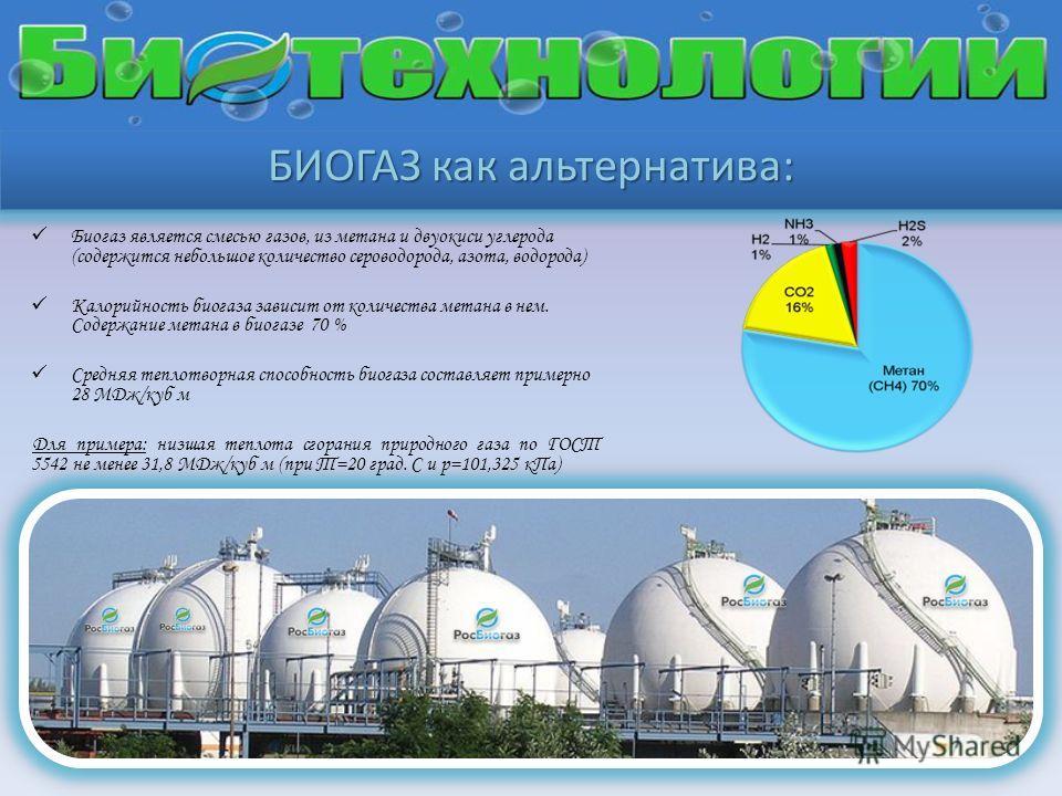 БИОГАЗ как альтернатива: Биогаз является смесью газов, из метана и двуокиси углерода (содержится небольшое количество сероводорода, азота, водорода) Калорийность биогаза зависит от количества метана в нем. Содержание метана в биогазе 70 % Средняя теп
