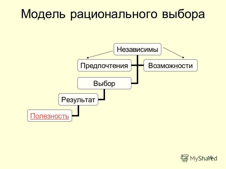19 Модель рационального выбора Независимы ПредпочтенияВозможности Выбор Результат Полезность