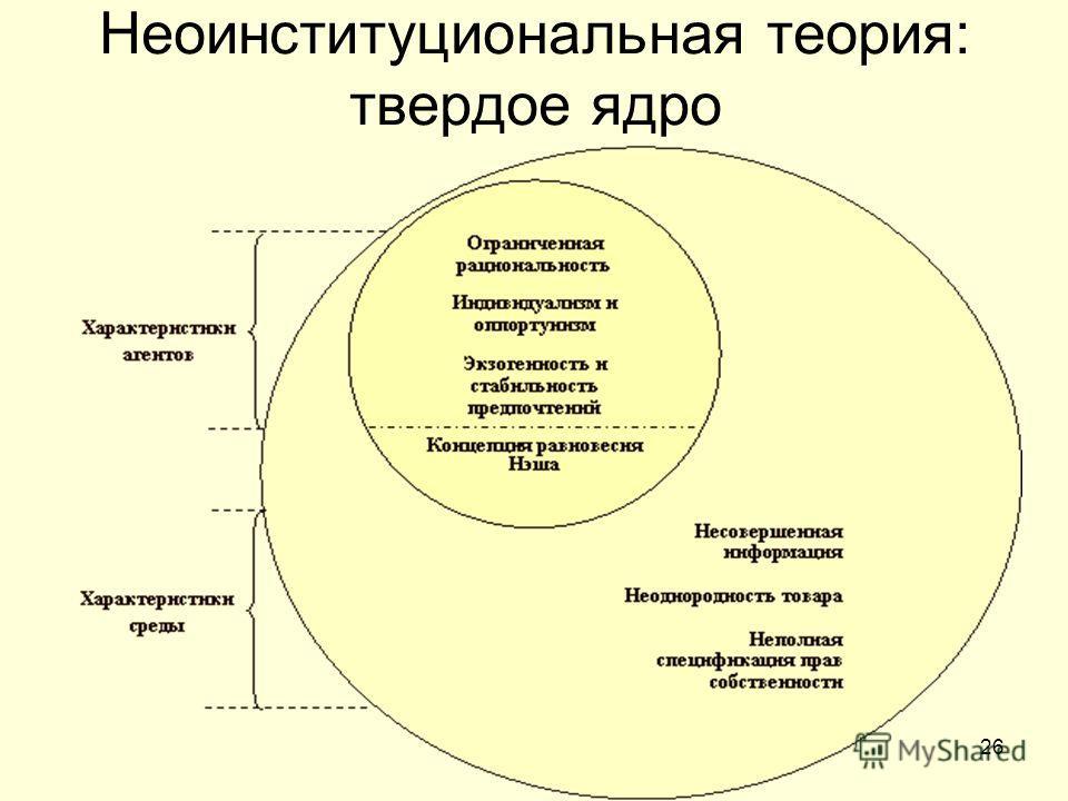 26 Неоинституциональная теория: твердое ядро
