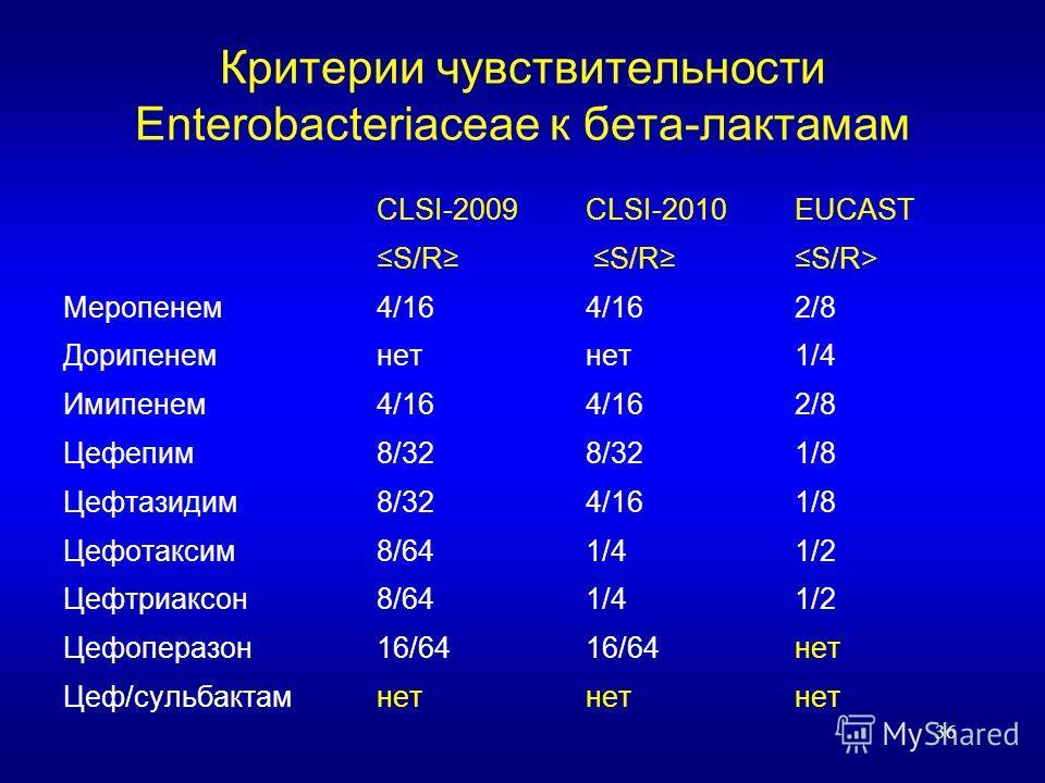 36 Критерии чувствительности Enterobacteriaceae к бета-лактамам CLSI-2009CLSI-2010EUCAST S/R S/R S/R> Меропенем4/164/16 2/8 Дорипенемнетнет1/4 Имипенем4/164/162/8 Цефепим8/328/32 1/8 Цефтазидим8/324/16 1/8 Цефотаксим8/641/41/2 Цефтриаксон8/641/41/2 Ц
