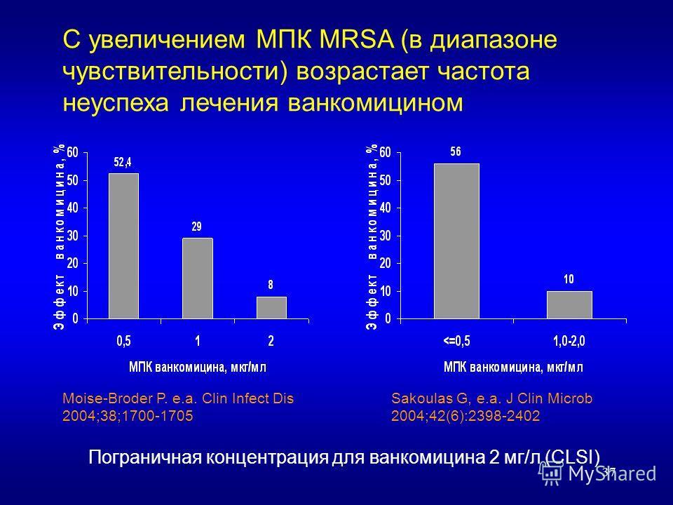 37 С увеличением МПК MRSA (в диапазоне чувствительности) возрастает частота неуспеха лечения ванкомицином Пограничная концентрация для ванкомицина 2 мг/л (CLSI) Moise-Broder P. e.a. Clin Infect Dis 2004;38;1700-1705 Sakoulas G, e.a. J Clin Microb 200