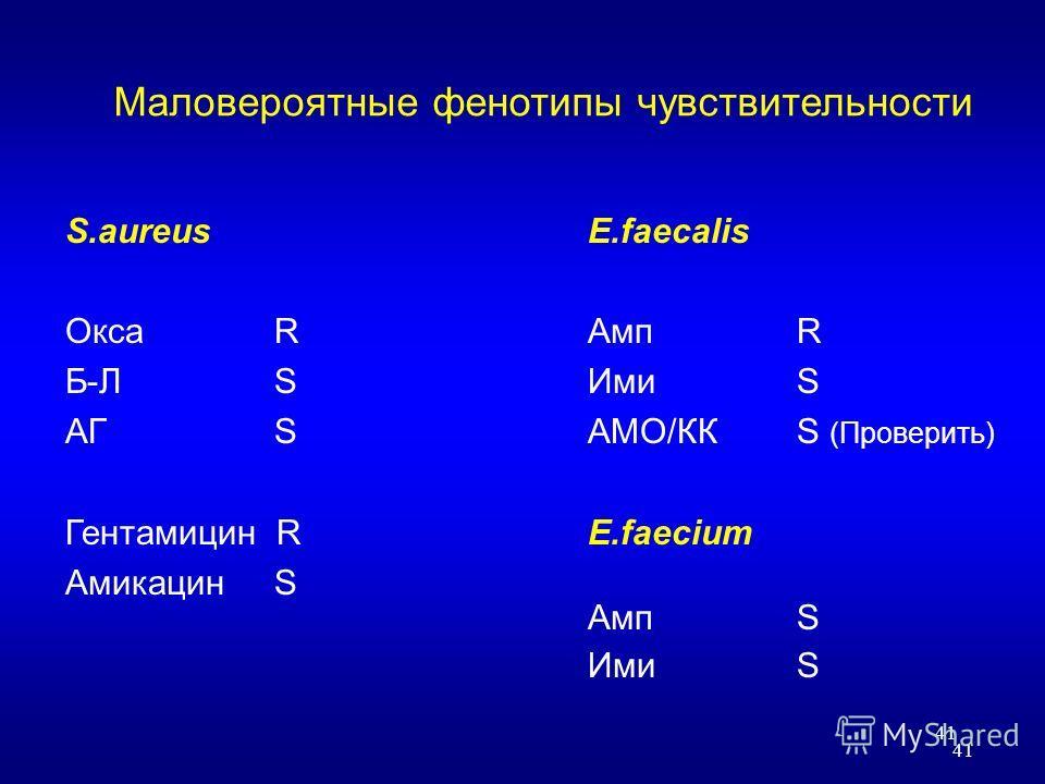 41 Маловероятные фенотипы чувствительности S.aureus E.faecalis Окса RАмпR Б-Л SИмиS АГ S АМО/ККS (Проверить) Гентамицин RE.faecium Амикацин S АмпS ИмиS 41