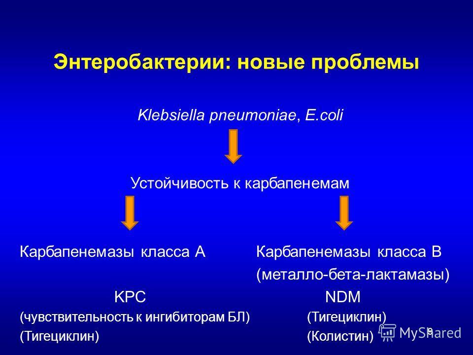 9 Энтеробактерии: новые проблемы Klebsiella pneumoniae, E.coli Устойчивость к карбапенемам Карбапенемазы класса АКарбапенемазы класса В (металло-бета-лактамазы) KPC NDM (чувствительность к ингибиторам БЛ) (Тигециклин) (Тигециклин) (Колистин)