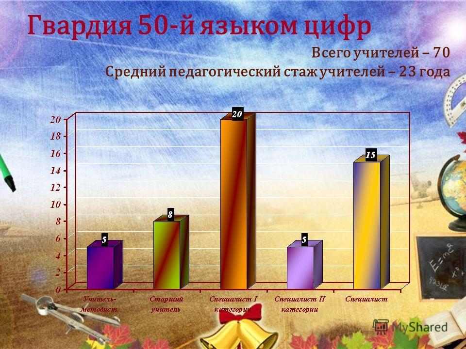 Гвардия 50-й языком цифр Всего учителей – 70 Средний педагогический стаж учителей – 23 года