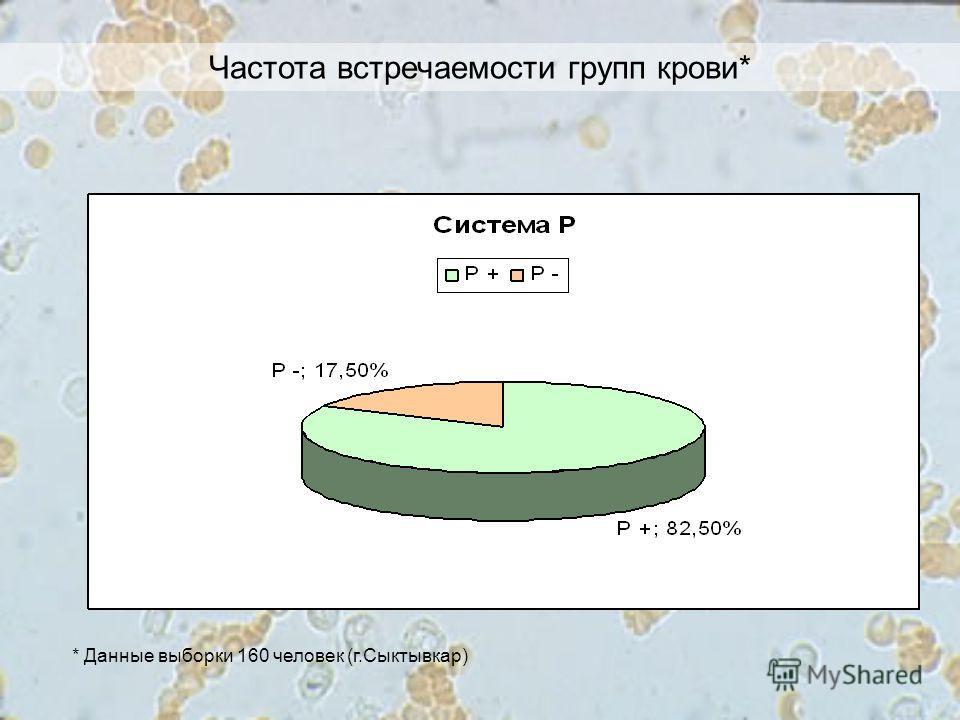 Частота встречаемости групп крови* * Данные выборки 160 человек (г.Сыктывкар)