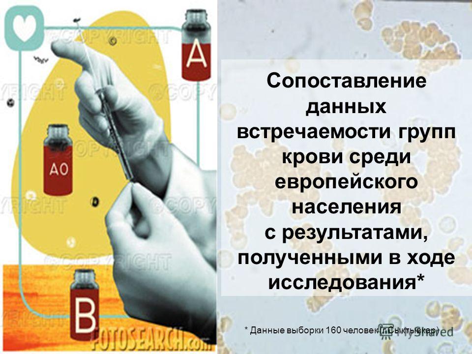 Сопоставление данных встречаемости групп крови среди европейского населения с результатами, полученными в ходе исследования* * Данные выборки 160 человек (г.Сыктывкар)