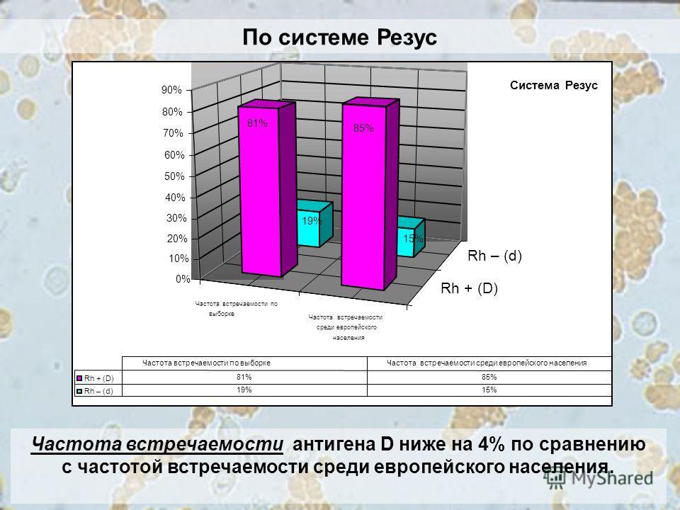 Частота встречаемости антигена D ниже на 4% по сравнению с частотой встречаемости среди европейского населения. По системе Резус Частота встречаемости по выборке Частота встречаемости среди европейского населения Rh + (D) Rh – (d) 19% 15% 81% 85% 0%