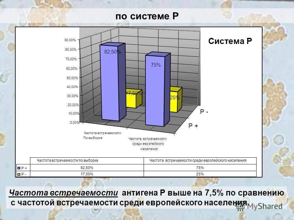 по системе Р Частота встречаемости антигена Р выше на 7,5% по сравнению с частотой встречаемости среди европейского населения. Частота встречаемости По выборке Частота встречаемости среди европейского населения Р + Р - 17,50% 25% 82,50% 75% 0,00% 10,