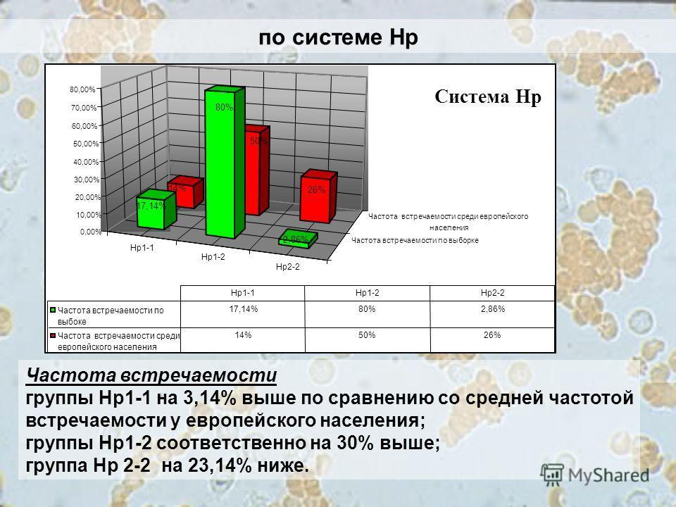 по системе Нр Частота встречаемости группы Нр1-1 на 3,14% выше по сравнению со средней частотой встречаемости у европейского населения; группы Нр1-2 соответственно на 30% выше; группа Нр 2-2 на 23,14% ниже. Нр1-1 Нр1-2 Нр2-2 Частота встречаемости по