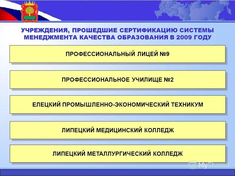 УЧРЕЖДЕНИЯ, ПРОШЕДШИЕ СЕРТИФИКАЦИЮ СИСТЕМЫ МЕНЕДЖМЕНТА КАЧЕСТВА ОБРАЗОВАНИЯ В 2009 ГОДУ ПРОФЕССИОНАЛЬНЫЙ ЛИЦЕЙ 9 ПРОФЕССИОНАЛЬНОЕ УЧИЛИЩЕ 2 ЕЛЕЦКИЙ ПРОМЫШЛЕННО-ЭКОНОМИЧЕСКИЙ ТЕХНИКУМ ЛИПЕЦКИЙ МЕДИЦИНСКИЙ КОЛЛЕДЖ ЛИПЕЦКИЙ МЕТАЛЛУРГИЧЕСКИЙ КОЛЛЕДЖ