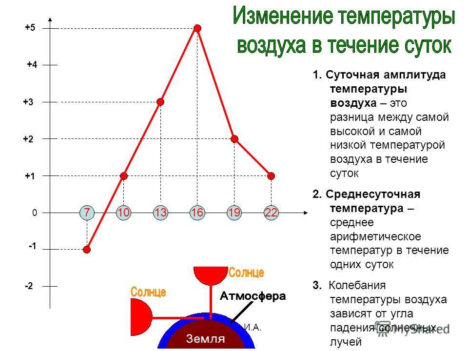 Бочкова И.А. 22191613107 -2 0 +1 +2 +3 +4 +5 1. Суточная амплитуда температуры воздуха – это разница между самой высокой и самой низкой температурой воздуха в течение суток 2. Среднесуточная температура – среднее арифметическое температур в течение о