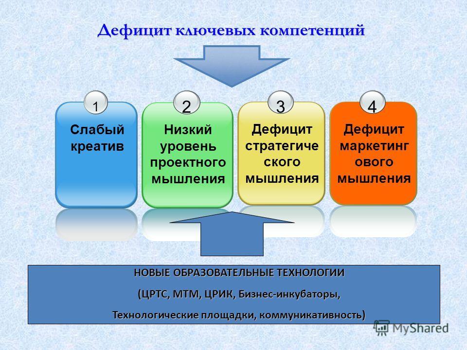 Дефицит ключевых компетенций 1 Слабый креатив 2 Низкий уровень проектного мышления 3 Дефицит стратегиче ского мышления НОВЫЕ ОБРАЗОВАТЕЛЬНЫЕ ТЕХНОЛОГИИ (ЦРТС, МТМ, ЦРИК, Бизнес-инкубаторы, Технологические площадки, коммуникативность) 4 Дефицит маркет