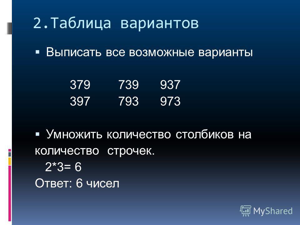 2.Таблица вариантов Выписать все возможные варианты 379 739 937 397 793 973 Умножить количество столбиков на количество строчек. 2*3= 6 Ответ: 6 чисел