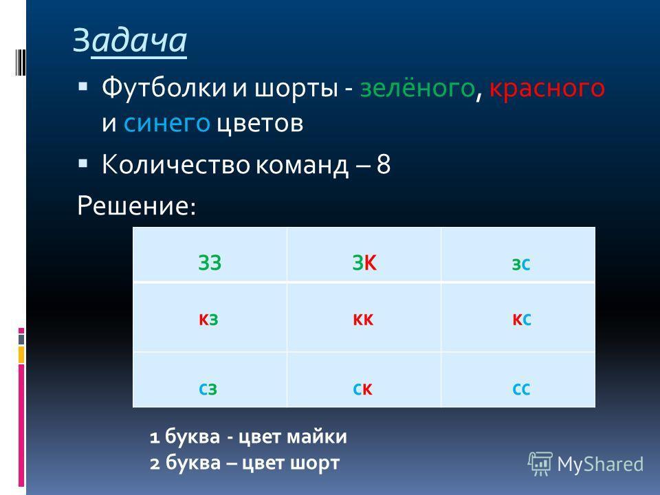 Задача Футболки и шорты - зелёного, красного и синего цветов Количество команд – 8 Решение: 1 буква - цвет майки 2 буква – цвет шорт
