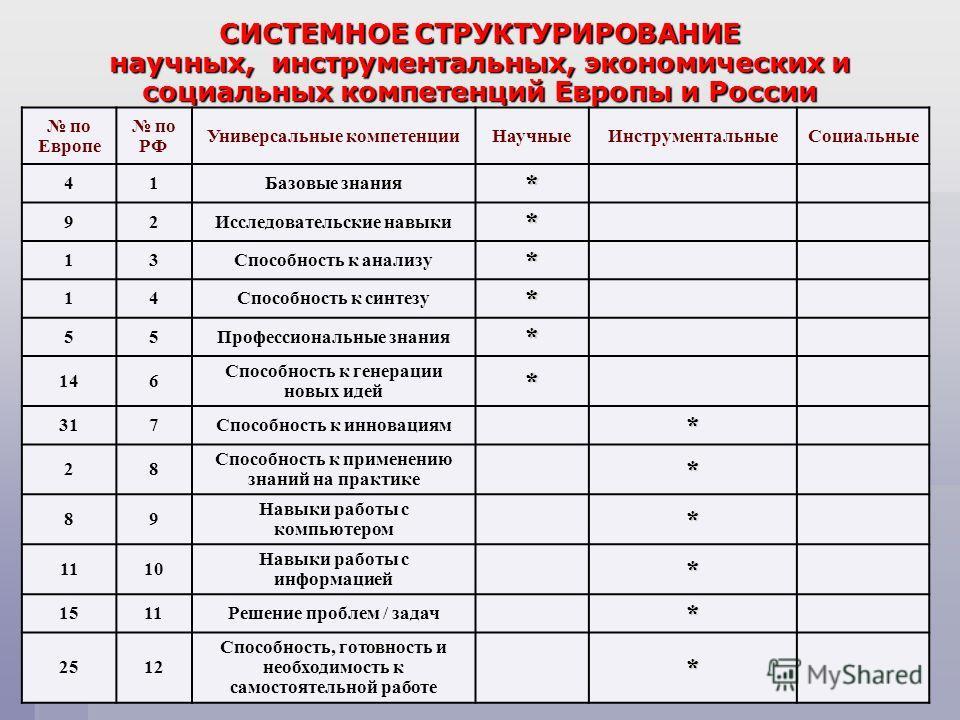 СИСТЕМНОЕ СТРУКТУРИРОВАНИЕ научных, инструментальных, экономических и социальных компетенций Европы и России по Европе по РФ Универсальные компетенцииНаучныеИнструментальныеСоциальные 41Базовые знания* 92Исследовательские навыки* 13Способность к анал