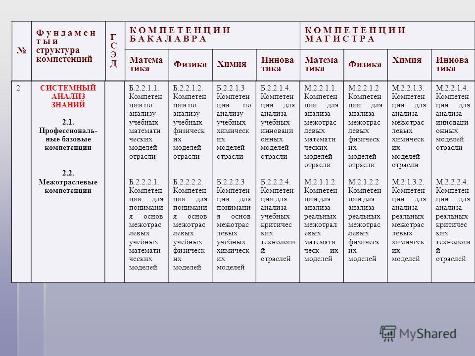 2СИСТЕМНЫЙ АНАЛИЗ ЗНАНИЙ 2.1. Профессиональ- ные базовые компетенции 2.2. Межотраслевые компетенции Б.2.2.1.1. Компетен ции по анализу учебных математи ческих моделей отрасли Б.2.2.2.1. Компетен ции для понимани я основ межотрас левых учебных математ