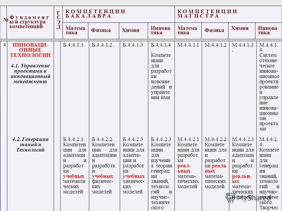 4ИННОВАЦИ- ОННЫЕ ТЕХНОЛОГИИ 4.1. Управление проектами и инновационный менеджмент 4.2. Генерации знаний и Технологий Б.4.4.1.1. Б.4.4.2.1. Компетен ции для адаптаци и и разработ ки учебных математи ческих моделей Б.4.4.1.2. Б.4.4.2.2. Компетен ции для