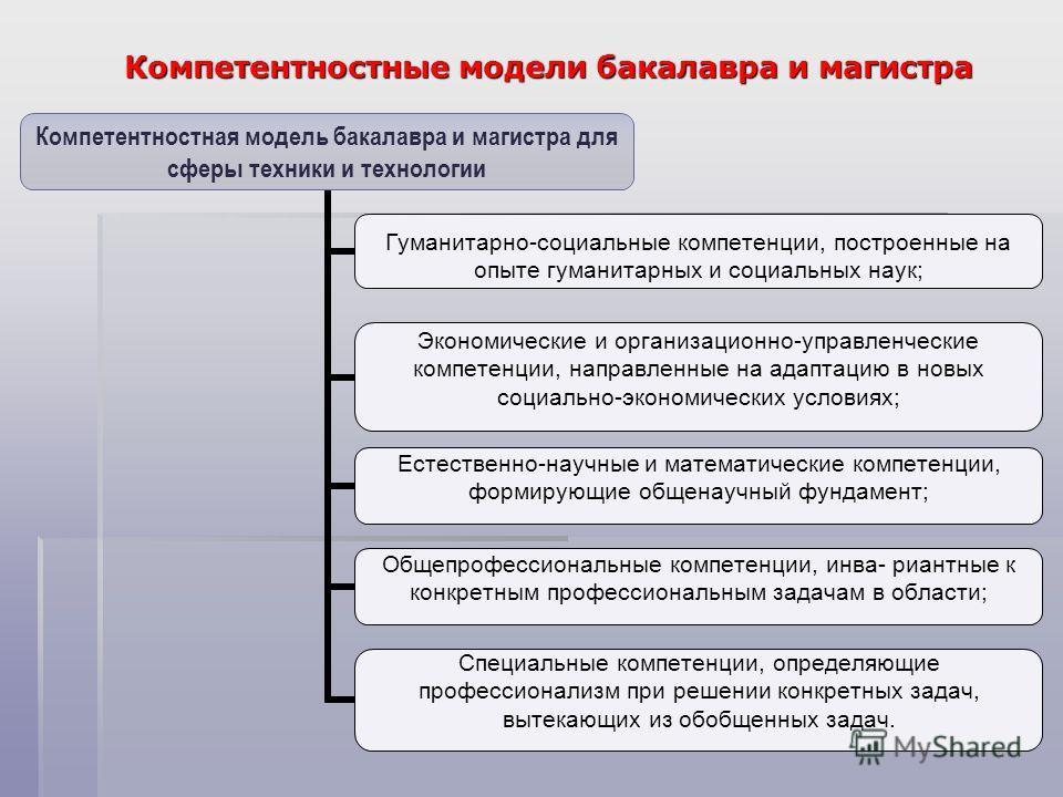 Компетентностные модели бакалавра и магистра Компетентностная модель бакалавра и магистра для сферы техники и технологии Гуманитарно-социальные компетенции, построенные на опыте гуманитарных и социальных наук; Экономические и организационно- управлен