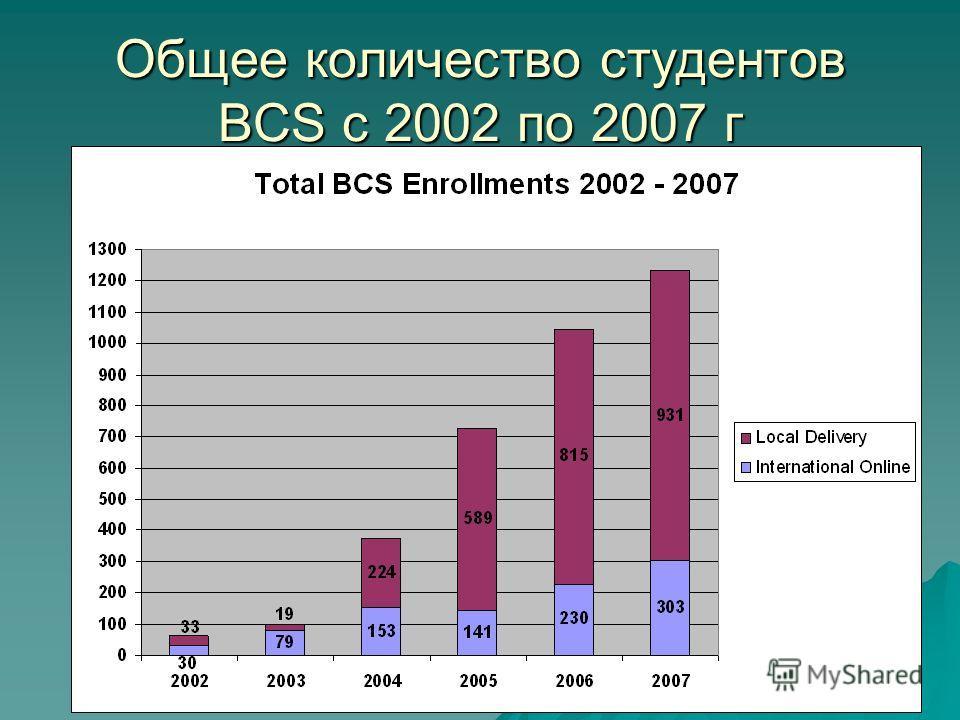 Общее количество студентов BCS с 2002 по 2007 г