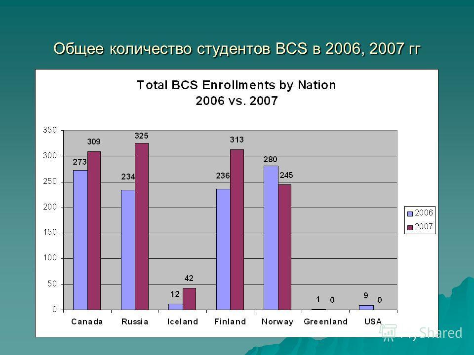Общее количество студентов BCS в 2006, 2007 гг