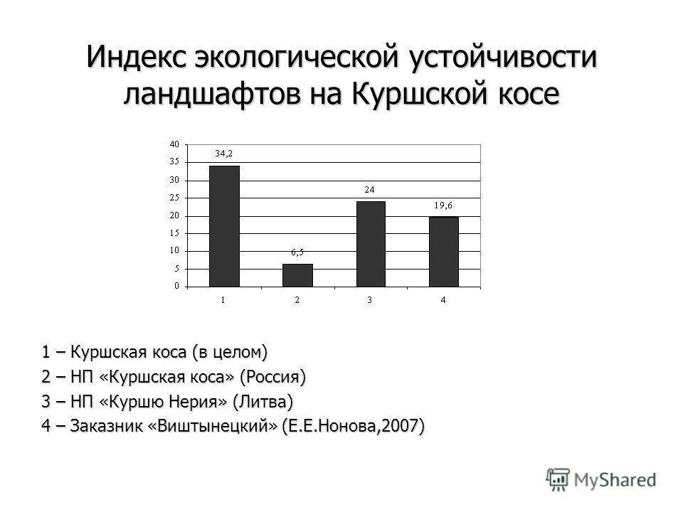 Индекс экологической устойчивости ландшафтов на Куршской косе 1 – Куршская коса (в целом) 2 – НП «Куршская коса» (Россия) 3 – НП «Куршю Нерия» (Литва) 4 – Заказник «Виштынецкий» (Е.Е.Нонова,2007)