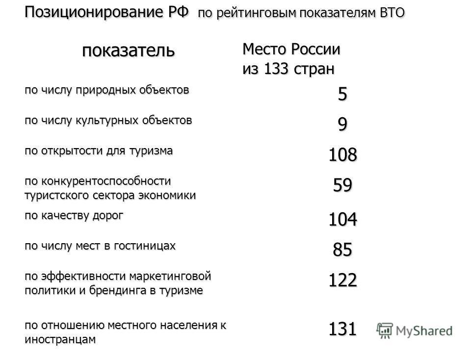 Позиционирование РФ по рейтинговым показателям ВТО показатель Место России из 133 стран по числу природных объектов 5 по числу культурных объектов 9 по открытости для туризма 108 по конкурентоспособности туристского сектора экономики 59 по качеству д