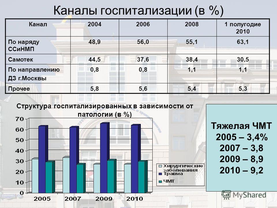 Каналы госпитализации (в %) Канал2004200620081 полугодие 2010 По наряду ССиНМП 48,956,055,163,1 Самотек44,537,638,430,5 По направлению ДЗ г.Москвы 0,8 1,1 Прочее5,85,65,45,3 Структура госпитализированных в зависимости от патологии (в %) Тяжелая ЧМТ 2