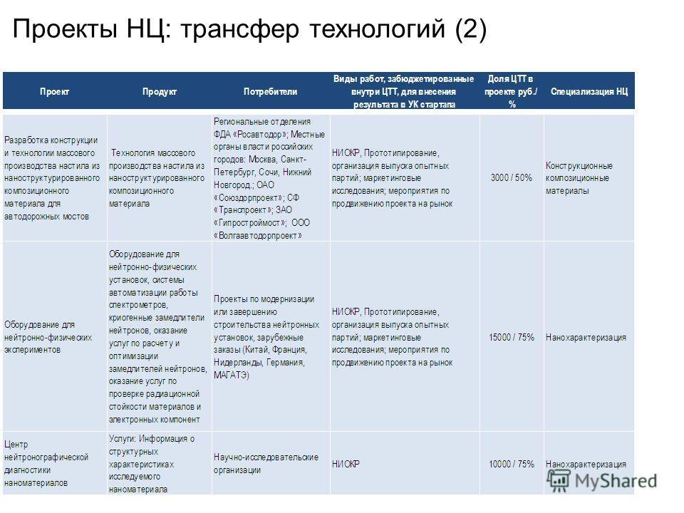 Проекты НЦ: трансфер технологий (2)