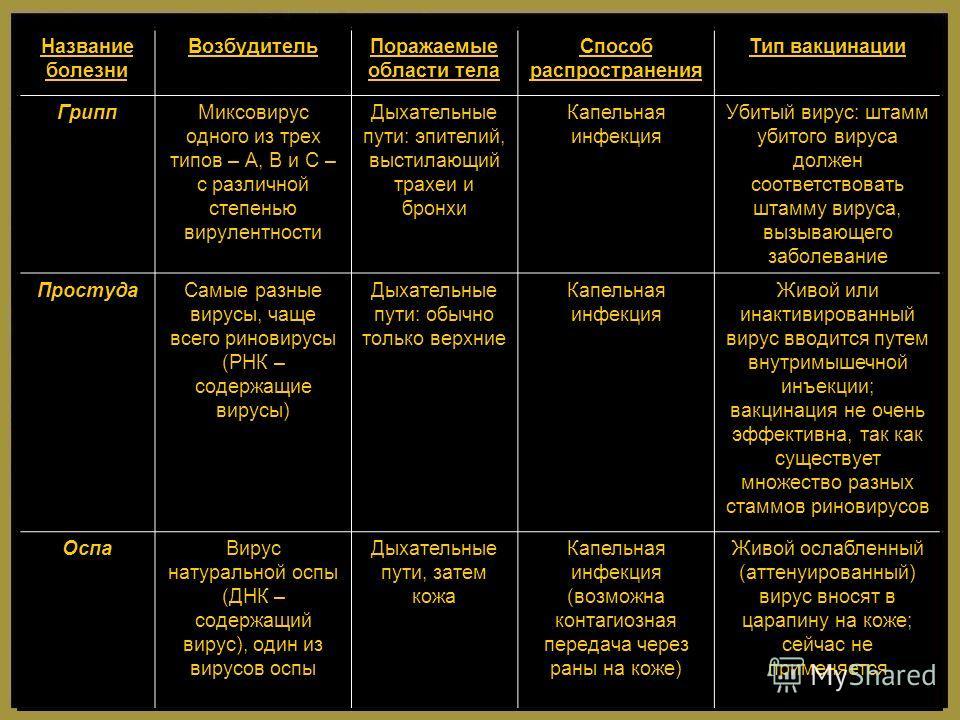 Название болезни ВозбудительПоражаемые области тела Способ распространения Тип вакцинации ГриппМиксовирус одного из трех типов – А, В и С – с различной степенью вирулентности Дыхательные пути: эпителий, выстилающий трахеи и бронхи Капельная инфекция