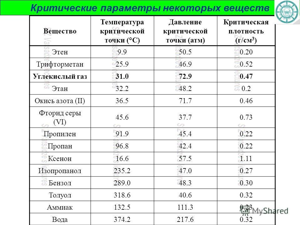 Критические параметры некоторых веществ Вещество Температура критической точки (°С) Давление критической точки (атм) Критическая плотность (г/см 3 ) Этен9.950.50.20 Трифторметан25.946.90.52 Углекислый газ31.072.90.47 Этан32.248.20.2 Окись азота (II)3