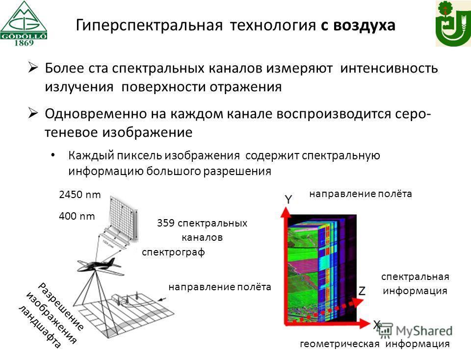 Более ста спектральных каналов измеряют интенсивность излучения поверхности отражения Одновременно на каждом канале воспроизводится серо- теневое изображение Каждый пиксель изображения содержит спектральную информацию большого разрешения Гиперспектра