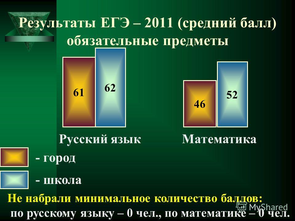 Результаты ЕГЭ – 2011 (средний балл) обязательные предметы 61 - город - школа 62 Русский языкМатематика 46 52 Не набрали минимальное количество баллов: по русскому языку – 0 чел., по математике – 0 чел.