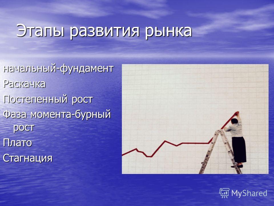 Этапы развития рынка начальный-фундаментРаскачка Постепенный рост Фаза момента-бурный рост ПлатоСтагнация