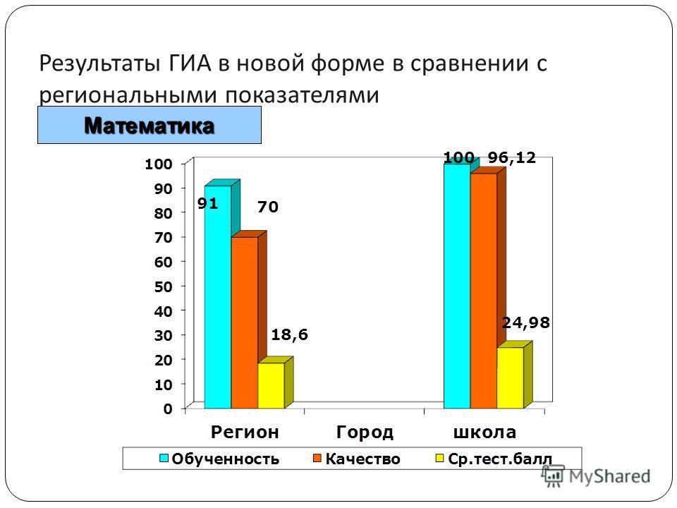 Результаты ГИА в новой форме в сравнении с региональными показателями Математика