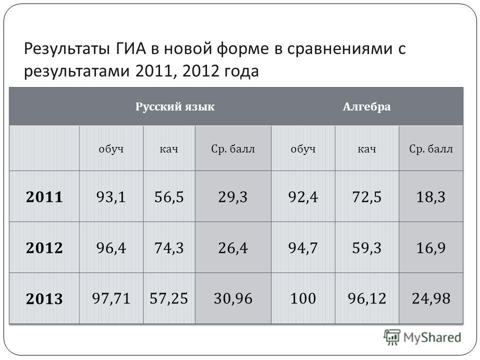 Результаты ГИА в новой форме в сравнениями с результатами 2011, 2012 года