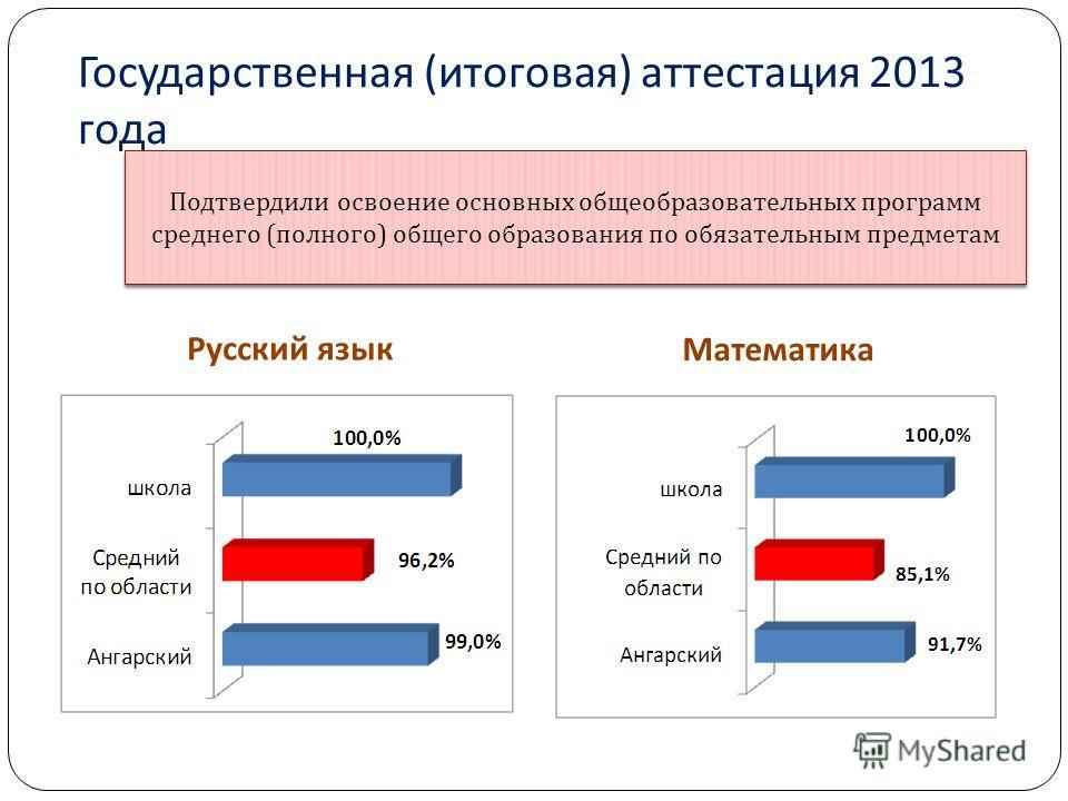 Государственная ( итоговая ) аттестация 2013 года Русский язык Математика Подтвердили освоение основных общеобразовательных программ среднего ( полного ) общего образования по обязательным предметам