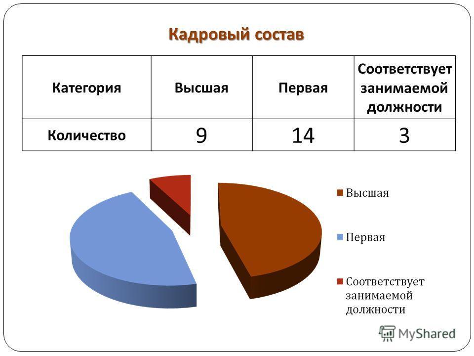 Кадровый состав КатегорияВысшаяПервая Соответствует занимаемой должности Количество 9143